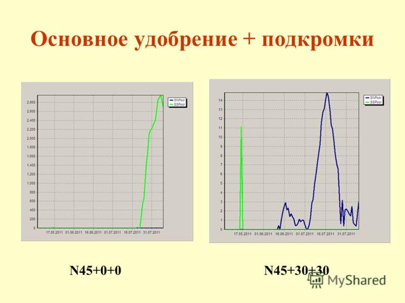 Основное удобрение + подкромки N45+0+0N45+30+30