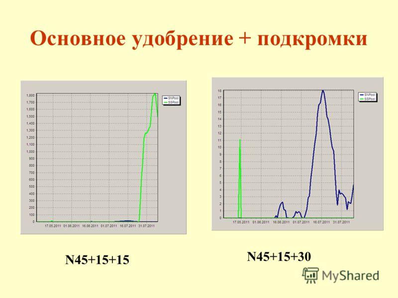 Основное удобрение + подкромки N45+15+15 N45+15+30