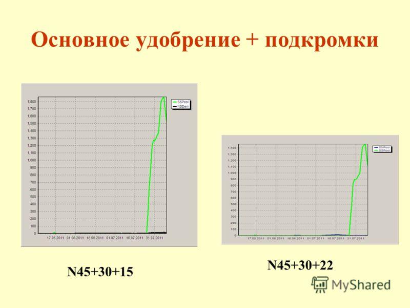 Основное удобрение + подкромки N45+30+15 N45+30+22