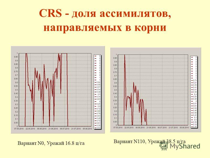 CRS - доля ассимилятов, направляемых в корни Вариант N0, Урожай 16.8 ц/га Вариант N110, Урожай 38.5 ц/га