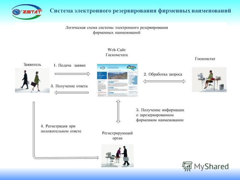 Система электронного резервирования фирменных наименований