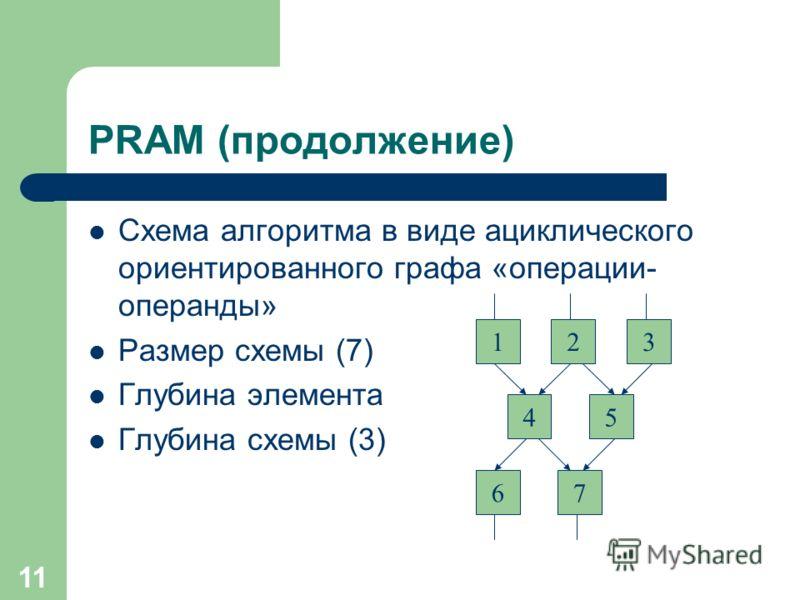 11 PRAM (продолжение) Схема алгоритма в виде ациклического ориентированного графа «операции- операнды» Размер схемы (7) Глубина элемента Глубина схемы (3) 123 45 67