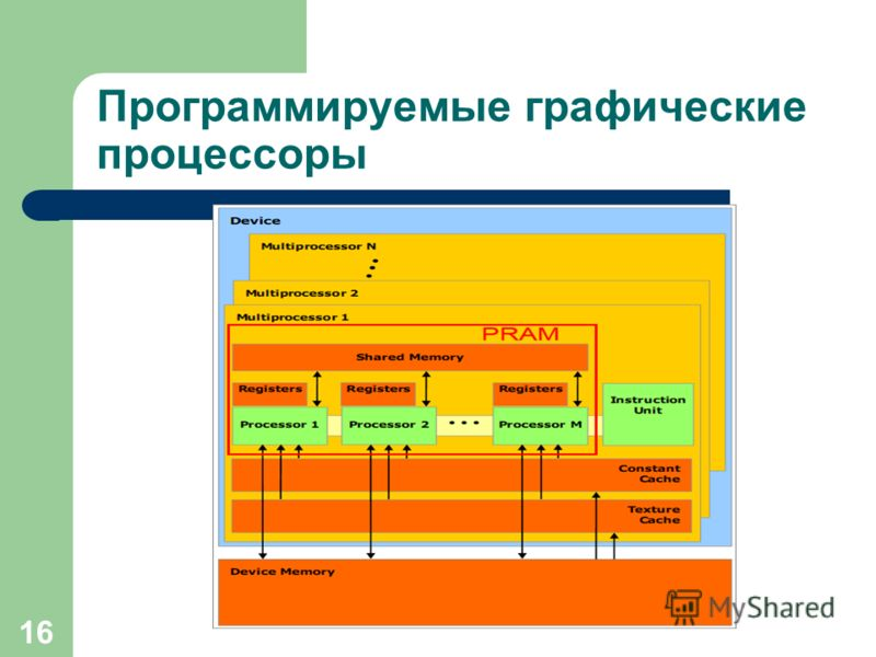 16 Программируемые графические процессоры
