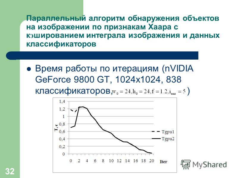 32 Параллельный алгоритм обнаружения объектов на изображении по признакам Хаара с к э шированием интеграла изображения и данных классификаторов Время работы по итерациям (nVIDIA GeForce 9800 GT, 1024x1024, 838 классификаторов, )