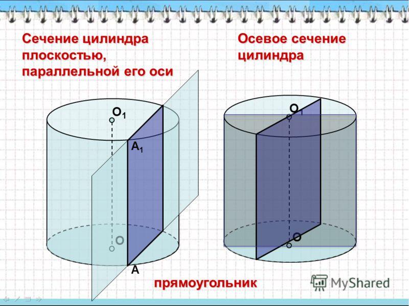 Сечение цилиндра плоскостью, параллельной его оси Осевое сечение цилиндра О О1О1 А А1А1 О О1О1 прямоугольник
