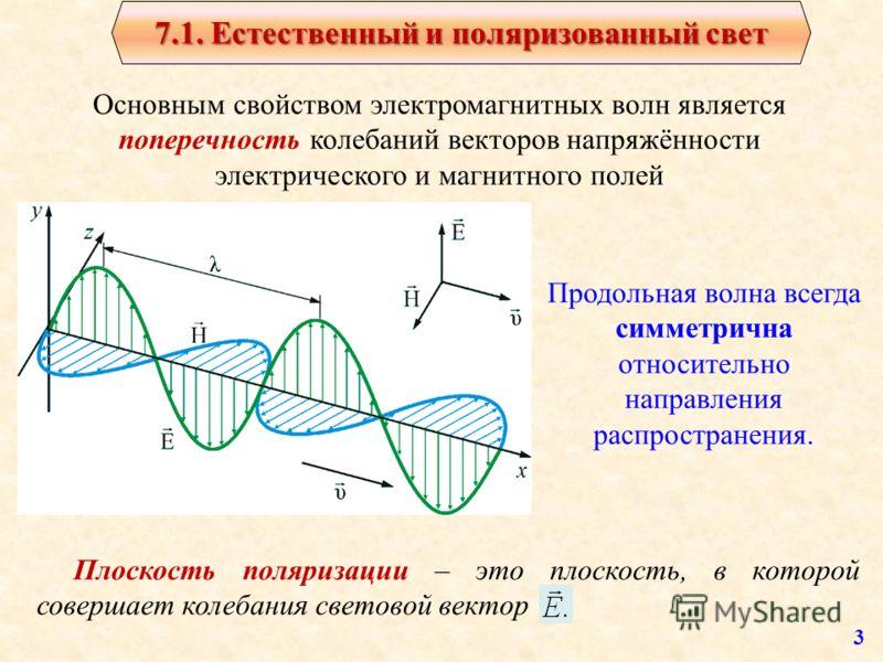 7.1. Естественный и поляризованный свет 7.1. Естественный и поляризованный свет Основным свойством электромагнитных волн является поперечность колебаний векторов напряжённости электрического и магнитного полей Продольная волна всегда симметрична отно