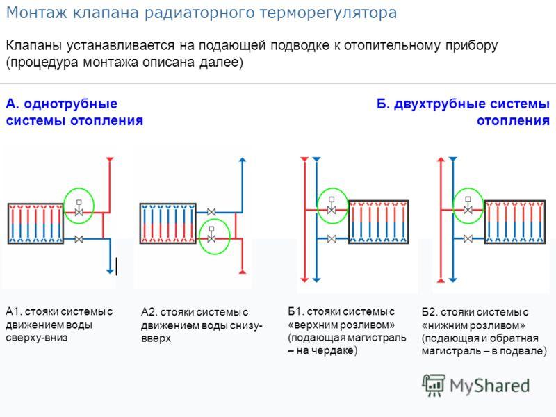 Монтаж клапана радиаторного терморегулятора А. однотрубные системы отопления Б. двухтрубные системы отопления Б1. стояки системы с «верхним розливом» (подающая магистраль – на чердаке) Б2. стояки системы с «нижним розливом» (подающая и обратная магис