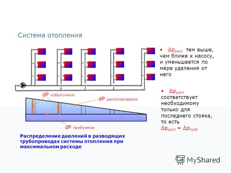 Система отопления Распределение давлений в разводящих трубопроводах системы отопления при максимальном расходе dP располагаемое dP избыточное dP требуемое Δp расп тем выше, чем ближе к насосу, и уменьшается по мере удаления от него Δp расп соответств
