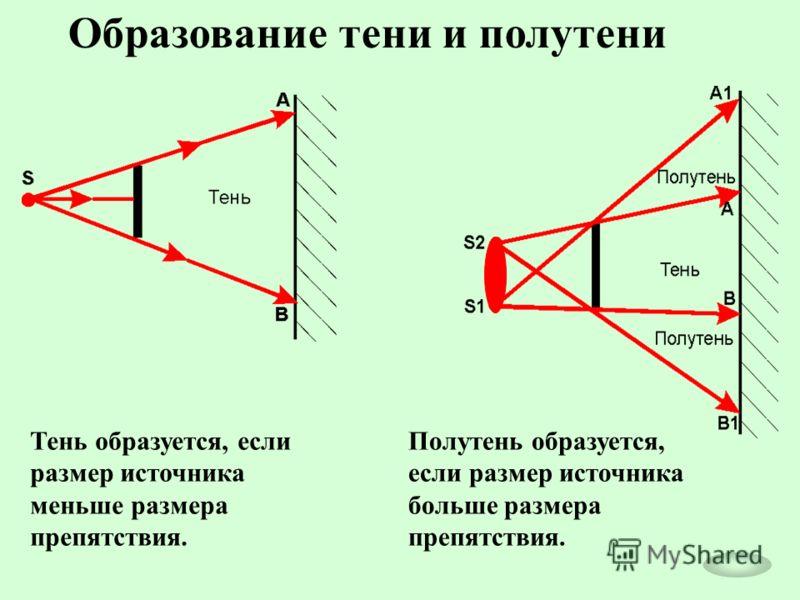 Образование тени и полутени Тень образуется, если размер источника меньше размера препятствия. Полутень образуется, если размер источника больше размера препятствия.