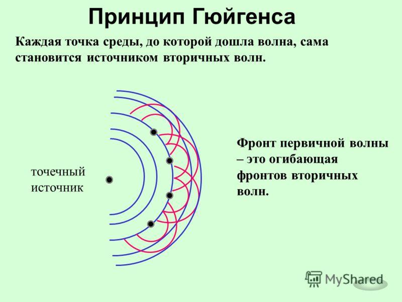 Принцип Гюйгенса Каждая точка среды, до которой дошла волна, сама становится источником вторичных волн. Фронт первичной волны – это огибающая фронтов вторичных волн. точечный источник