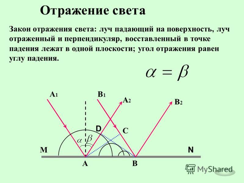 Отражение света Закон отражения света: луч падающий на поверхность, луч отраженный и перпендикуляр, восставленный в точке падения лежат в одной плоскости; угол отражения равен углу падения. А А2А2 В А1А1 В2В2 В1В1 D С М N