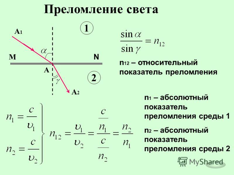 Преломление света n 12 – относительный показатель преломления А А2А2 А1А1 М N 1 2 n 1 – абсолютный показатель преломления среды 1 n 2 – абсолютный показатель преломления среды 2