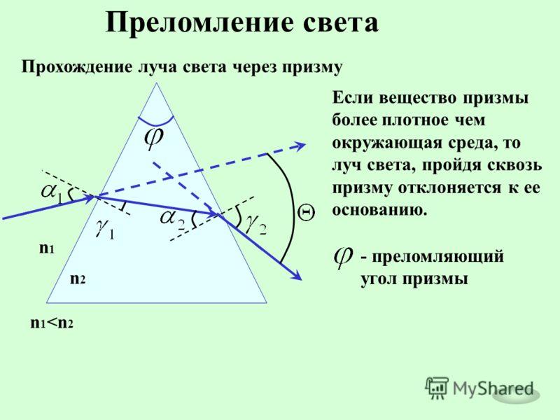 Прохождение луча света через призму Если вещество призмы более плотное чем окружающая среда, то луч света, пройдя сквозь призму отклоняется к ее основанию. - преломляющий угол призмы n1n1 n2n2 n 1