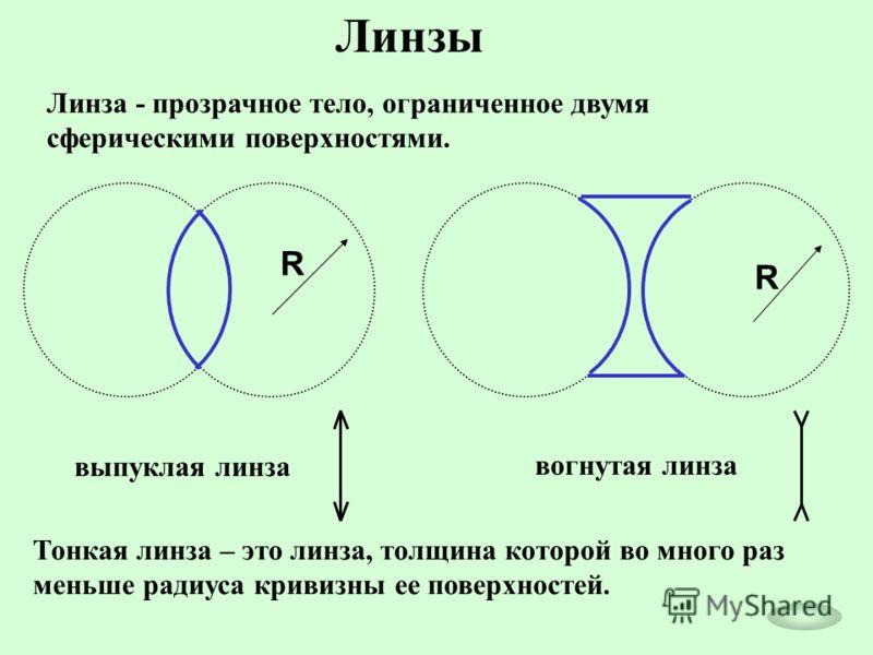 Линзы Линза - прозрачное тело, ограниченное двумя сферическими поверхностями. R R выпуклая линза вогнутая линза Тонкая линза – это линза, толщина которой во много раз меньше радиуса кривизны ее поверхностей.