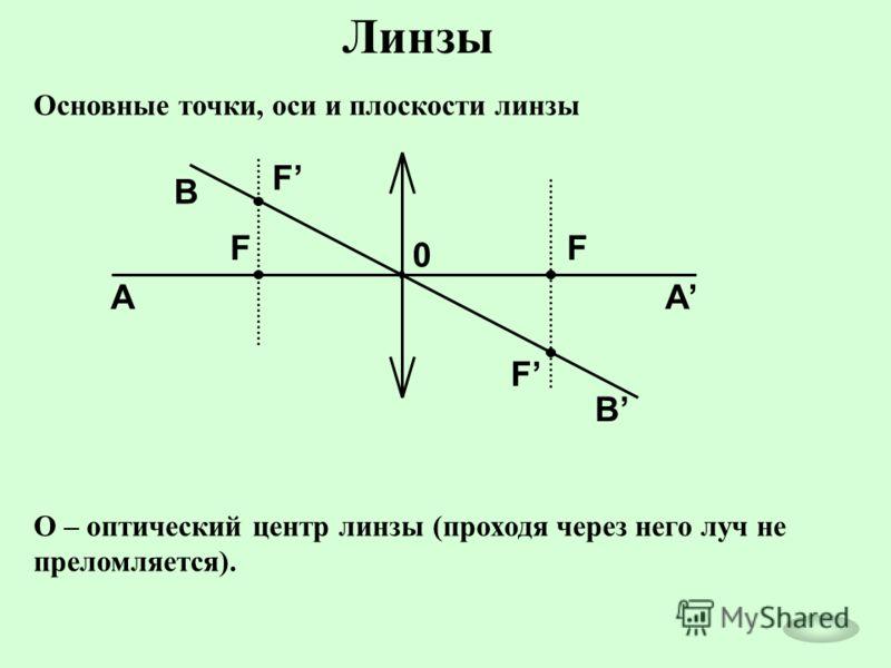 Линзы Основные точки, оси и плоскости линзы 0 F F F F AA B B О – оптический центр линзы (проходя через него луч не преломляется).