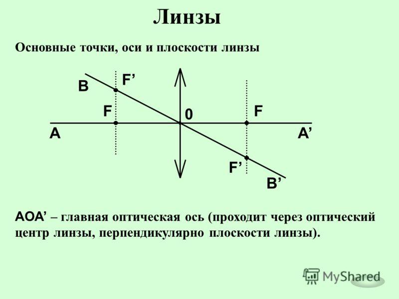 Линзы Основные точки, оси и плоскости линзы 0 F F F F AA B B AOA – главная оптическая ось (проходит через оптический центр линзы, перпендикулярно плоскости линзы).