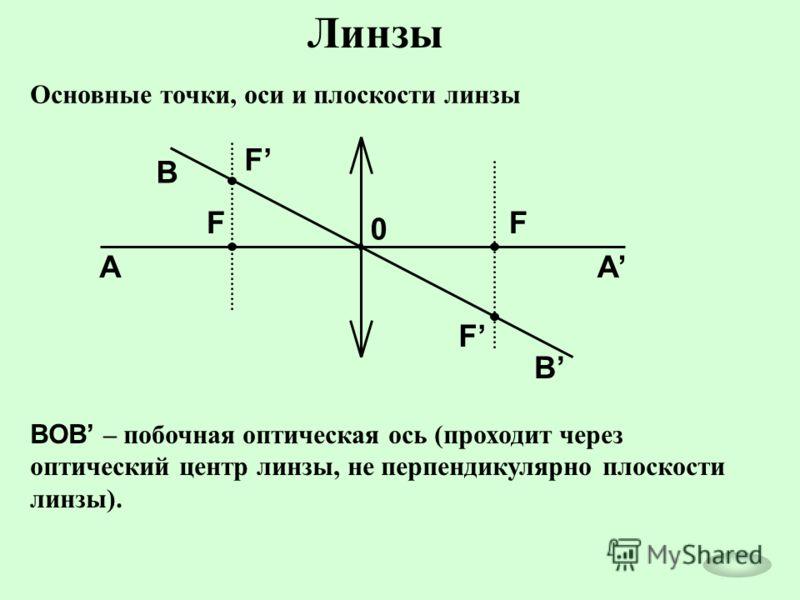 Линзы Основные точки, оси и плоскости линзы 0 F F F F AA B B ВOВ – побочная оптическая ось (проходит через оптический центр линзы, не перпендикулярно плоскости линзы).