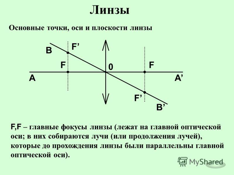Линзы Основные точки, оси и плоскости линзы 0 F F F F AA B B F,F – главные фокусы линзы (лежат на главной оптической оси; в них собираются лучи (или продолжения лучей), которые до прохождения линзы были параллельны главной оптической оси).