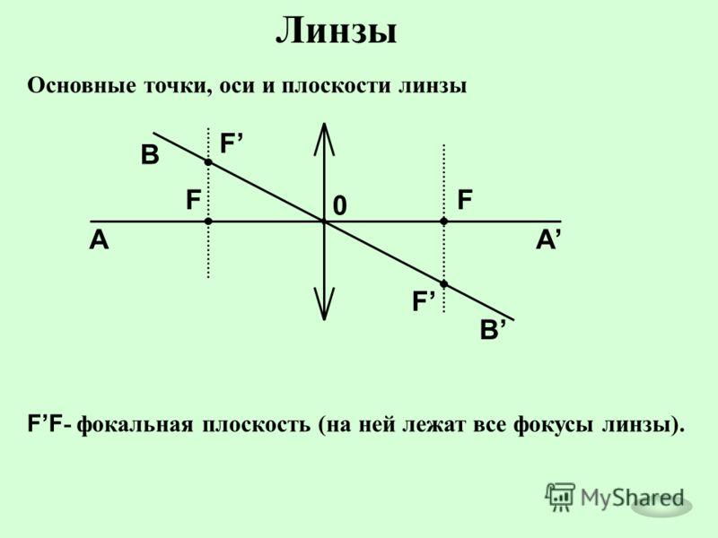 Основные точки, оси и плоскости линзы 0 F F F F AA B B FF - фокальная плоскость (на ней лежат все фокусы линзы).