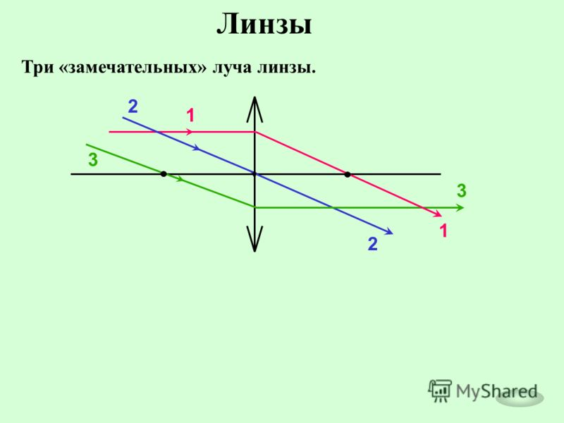 Линзы Три «замечательных» луча линзы. 1 1 2 2 3 3
