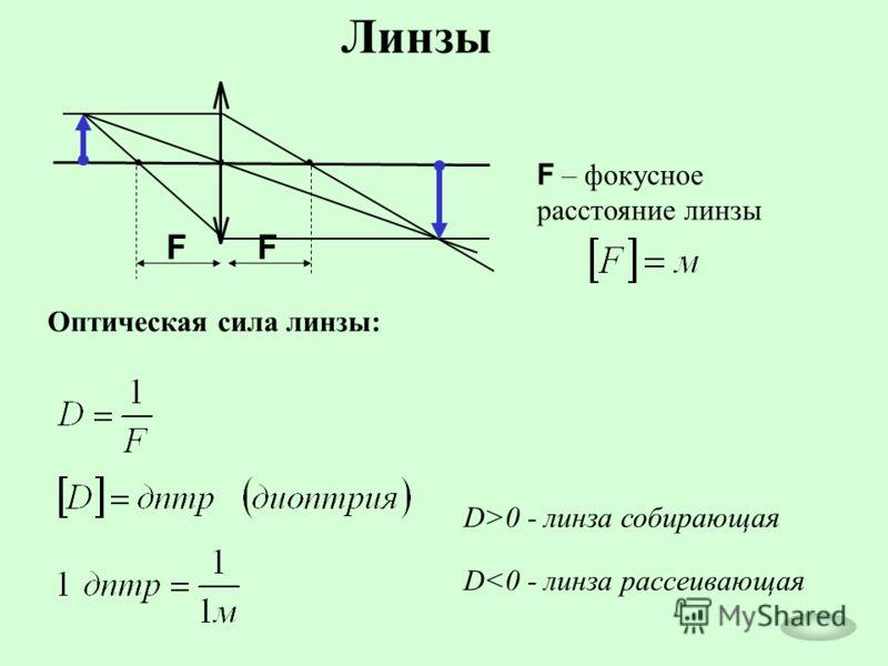 FF Оптическая сила линзы: D>0 - линза собирающая D