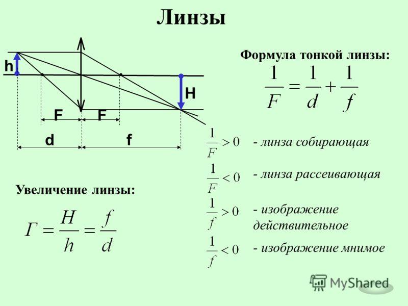 Линзы FF df h H Формула тонкой линзы: Увеличение линзы: - линза собирающая - линза рассеивающая - изображение действительное - изображение мнимое