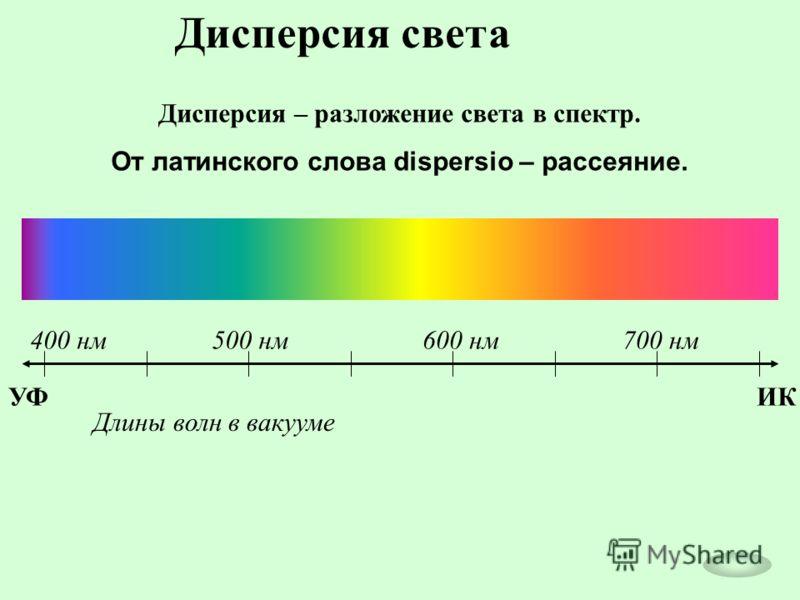 Дисперсия света Дисперсия – разложение света в спектр. От латинского слова dispersio – рассеяние. ИКУФ 400 нм500 нм600 нм700 нм Длины волн в вакууме