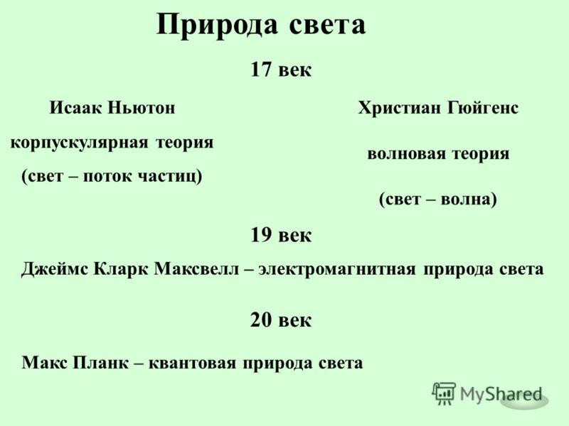 Природа света Исаак Ньютон корпускулярная теория (свет – поток частиц) Христиан Гюйгенс волновая теория (свет – волна) 17 век 19 век Джеймс Кларк Максвелл – электромагнитная природа света 20 век Макс Планк – квантовая природа света