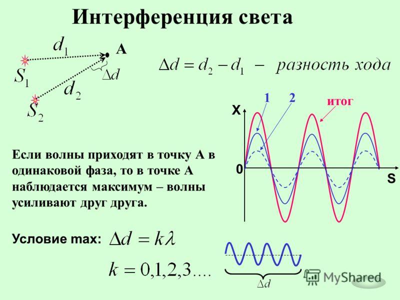 Интерференция света Если волны приходят в точку А в одинаковой фаза, то в точке А наблюдается максимум – волны усиливают друг друга. А Условие max: X 0 S 12 итог