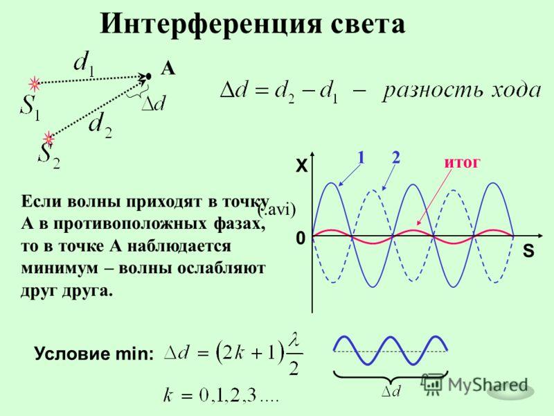 Интерференция света Если волны приходят в точку А в противоположных фазах, то в точке А наблюдается минимум – волны ослабляют друг друга. Условие min: X S 0 12 итог А (.avi)