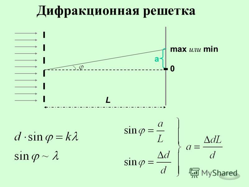 Дифракционная решетка max или min 0 a L