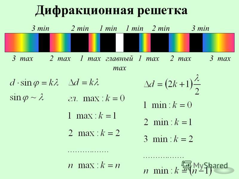 Дифракционная решетка главный max 1 min 1 max 2 max 3 max 1 min2 min 3 min