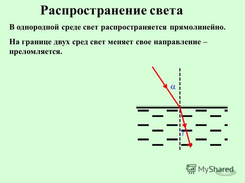 Распространение света В однородной среде свет распространяется прямолинейно. На границе двух сред свет меняет свое направление – преломляется.