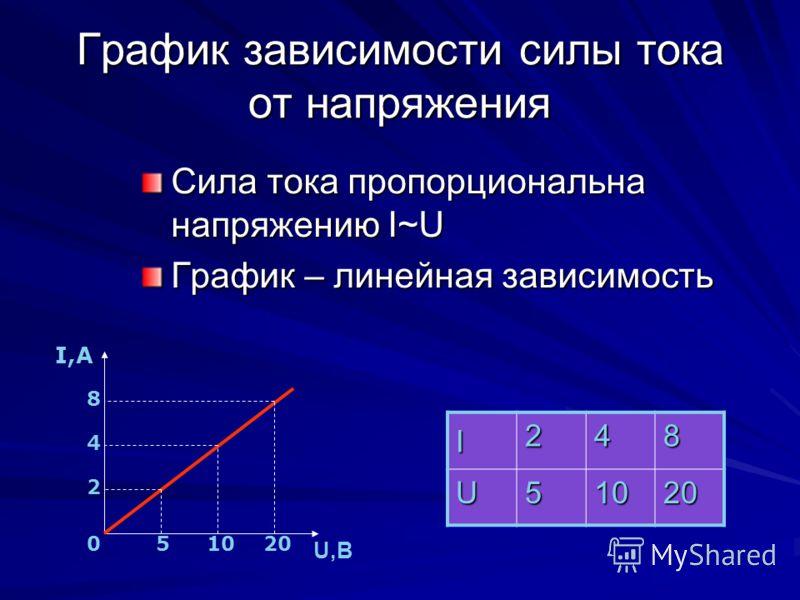 График зависимости силы тока от напряжения Сила тока пропорциональна напряжению I~U График – линейная зависимость I 248 U51020 I,А U,В 2 4 8 510200