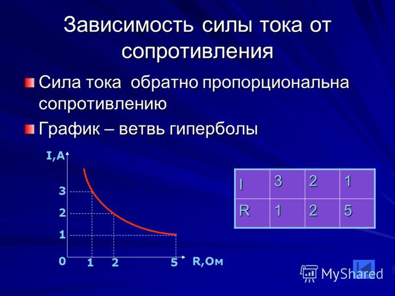 Зависимость силы тока от сопротивления Сила тока обратно пропорциональна сопротивлению График – ветвь гиперболы I 321 R125 I,А R,Ом0 3 2 1 125