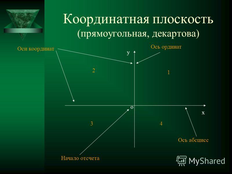 Координатная плоскость (прямоугольная, декартова) у х о Ось ординат Ось абсцисс Начало отсчета Оси координат 1 2 34