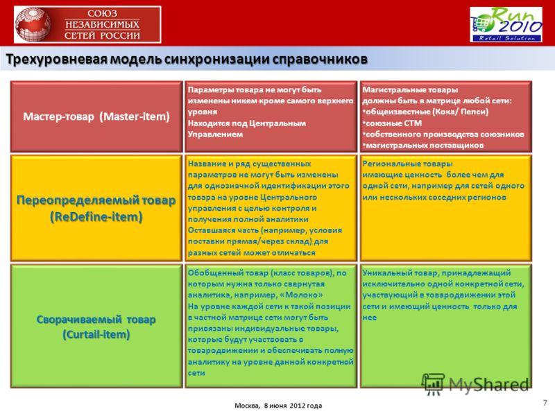 Москва, 8 июня 2012 года Трехуровневая модель синхронизации справочников 7 Параметры товара не могут быть изменены никем кроме самого верхнего уровня Находится под Центральным Управлением Мастер-товар (Master-item) Переопределяемый товар (ReDefine-it