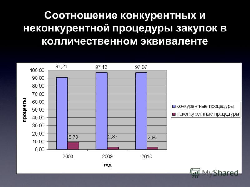 Соотношение конкурентных и неконкурентной процедуры закупок в колличественном эквиваленте