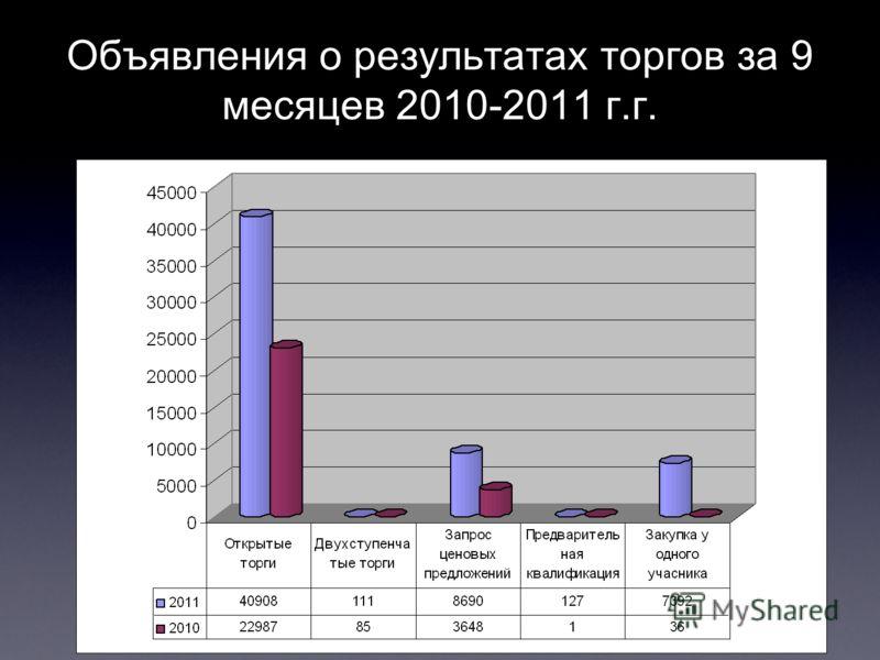 Объявления о результатах торгов за 9 месяцев 2010-2011 г.г.