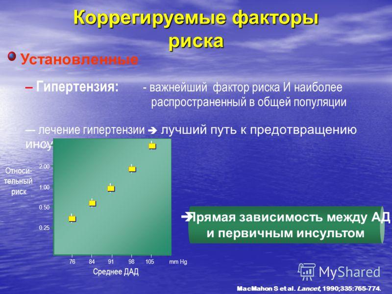 Коррегируемые факторы риска – Гипертензия: - важнейший фактор риска И наиболее распространенный в общей популяции – - лечение гипертензии лучший путь к предотвращению инсульта MacMahon S et al. Lancet, 1990;335:765-774. Установленные 0.25 0.50 1.00 2
