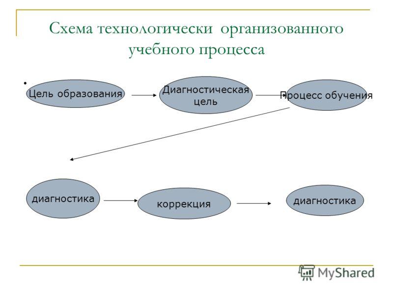 Схема технологически организованного учебного процесса Цель образования Диагностическая цель Процесс обучения диагностика коррекция диагностика