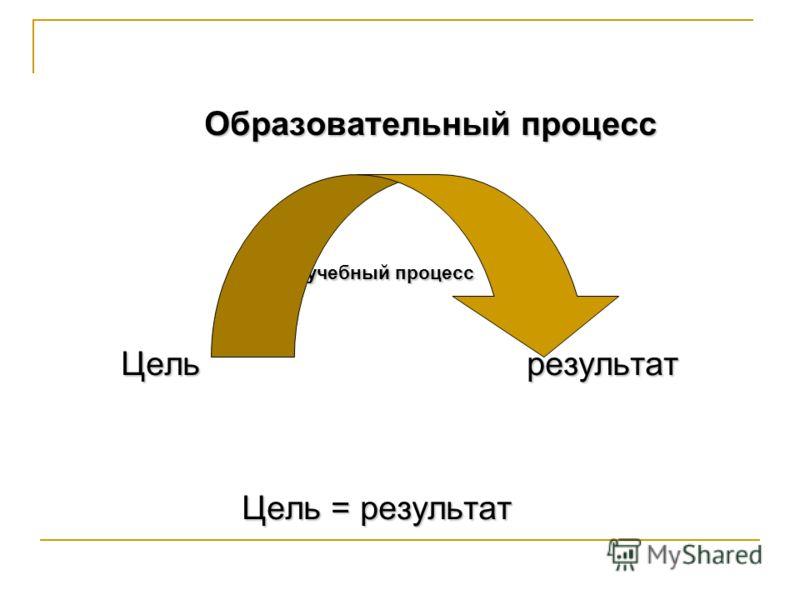 Образовательный процесс Образовательный процесс учебный процесс учебный процесс Цель результат Цель результат Цель = результат Цель = результат