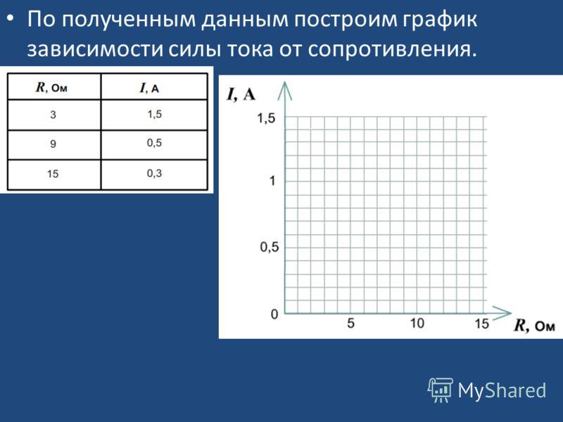 По полученным данным построим график зависимости силы тока от сопротивления.