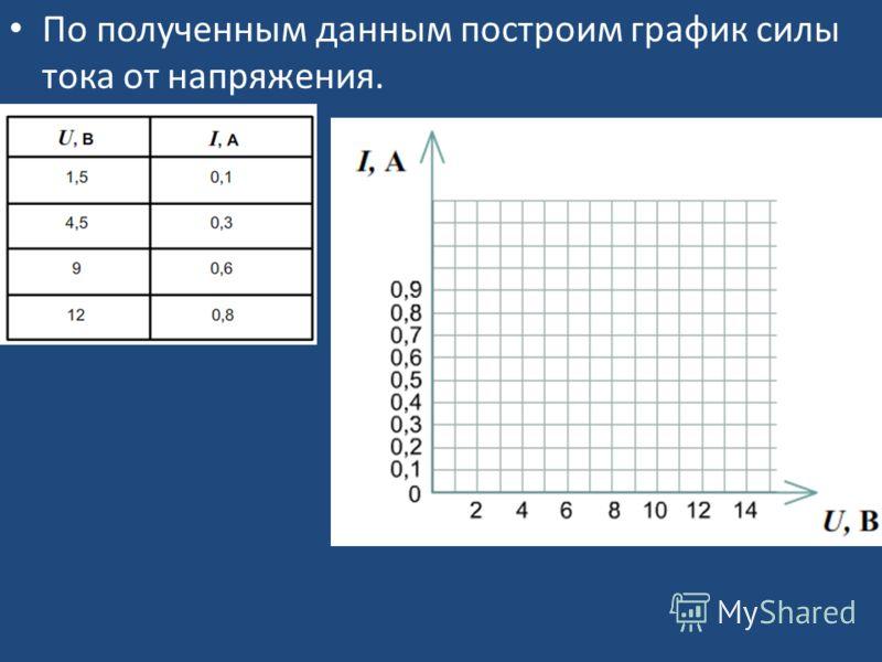 По полученным данным построим график силы тока от напряжения.