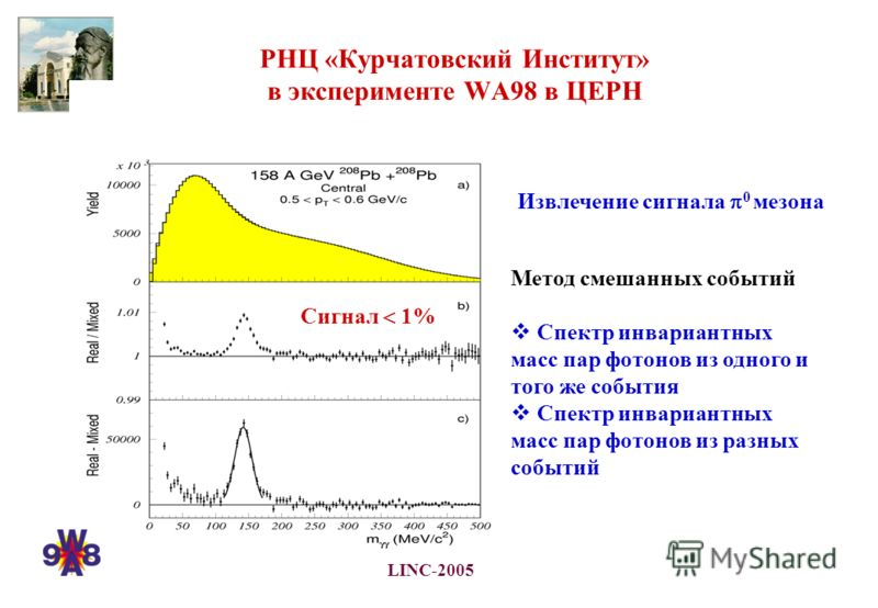 LINC-2005 РНЦ «Курчатовский Институт» в эксперименте WA98 в ЦЕРН Извлечение сигнала 0 мезона Метод смешанных событий Спектр инвариантных масс пар фотонов из одного и того же события Спектр инвариантных масс пар фотонов из разных событий Сигнал 1%