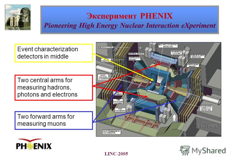 LINC-2005 Two central arms for measuring hadrons, photons and electrons Two forward arms for measuring muons Event characterization detectors in middle Эксперимент PHENIX Pioneering High Energy Nuclear Interaction eXperiment
