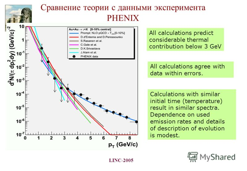 LINC-2005 Сравнение теории с данными эксперимента PHENIX Calculations with similar initial time (temperature) result in similar spectra. Dependence on used emission rates and details of description of evolution is modest. All calculations predict con