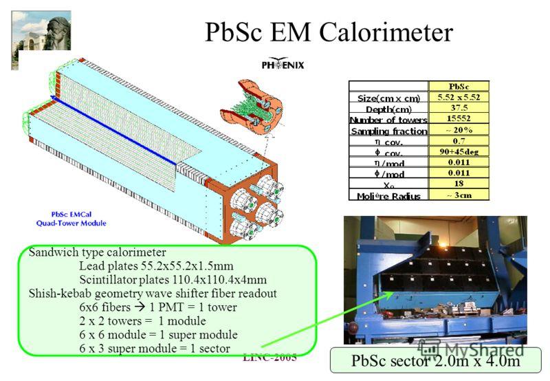 LINC-2005 PbSc EM Calorimeter Sandwich type calorimeter Lead plates 55.2x55.2x1.5mm Scintillator plates 110.4x110.4x4mm Shish-kebab geometry wave shifter fiber readout 6x6 fibers 1 PMT = 1 tower 2 x 2 towers = 1 module 6 x 6 module = 1 super module 6