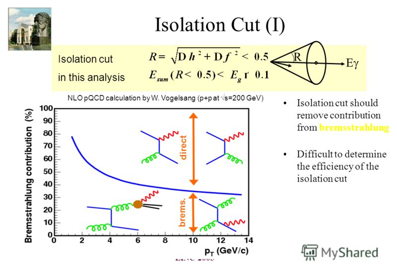 LINC-2005 Isolation Cut (I) Isolation cut should remove contribution from bremsstrahlung Difficult to determine the efficiency of the isolation cut R E Isolation cut in this analysis direct brems. NLO pQCD calculation by W. Vogelsang (p+p at s=200 Ge
