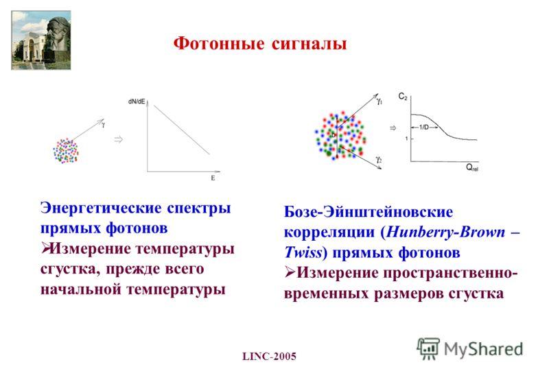 LINC-2005 Фотонные сигналы Энергетические спектры прямых фотонов Измерение температуры сгустка, прежде всего начальной температуры Бозе-Эйнштейновские корреляции (Hunberry-Brown – Twiss) прямых фотонов Измерение пространственно- временных размеров сг
